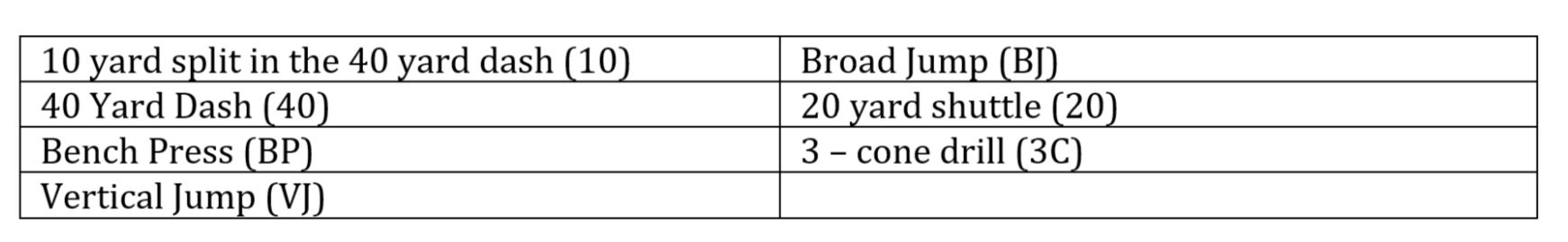Bengals Receivers Ran A 4 5 Average In Best 40 Yard Dash Time No Receiver Taken The First Round Of This Year S Nfl Draft Slower Than 45